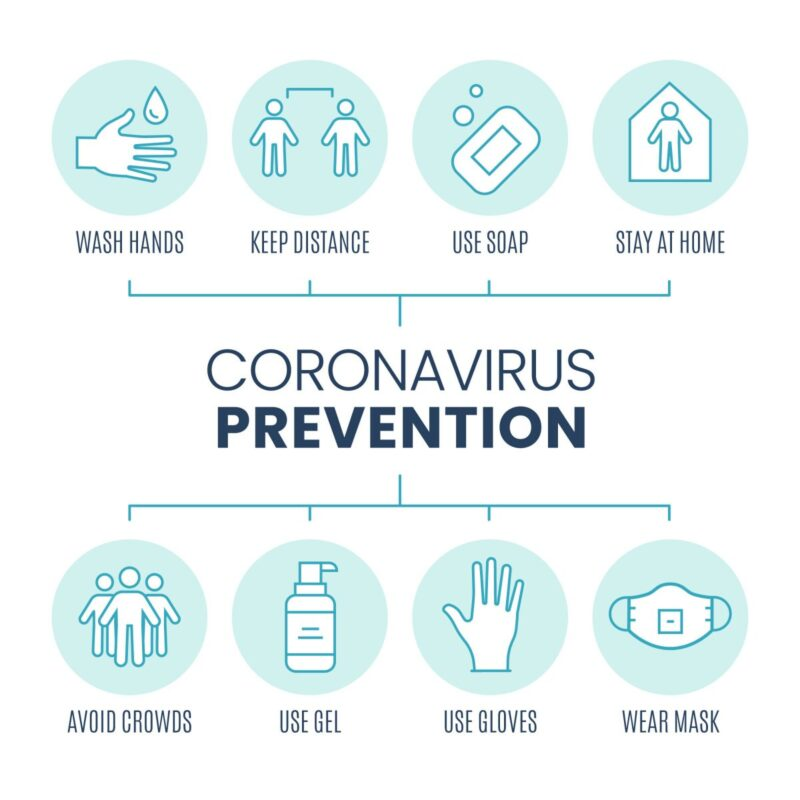 Coronavirus Prevention Infographic Pack Template Free Vector